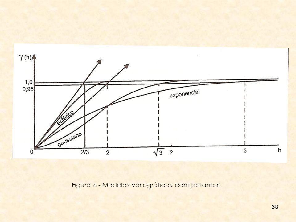 38 Figura 6 - Modelos variográficos com patamar.