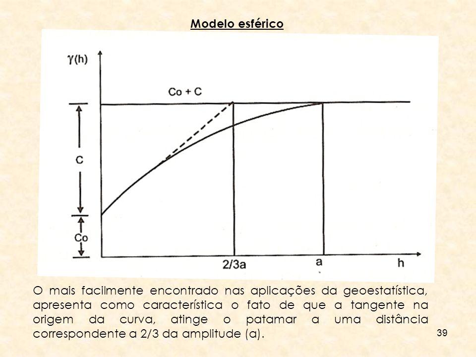 39 Modelo esférico O mais facilmente encontrado nas aplicações da geoestatística, apresenta como característica o fato de que a tangente na origem da