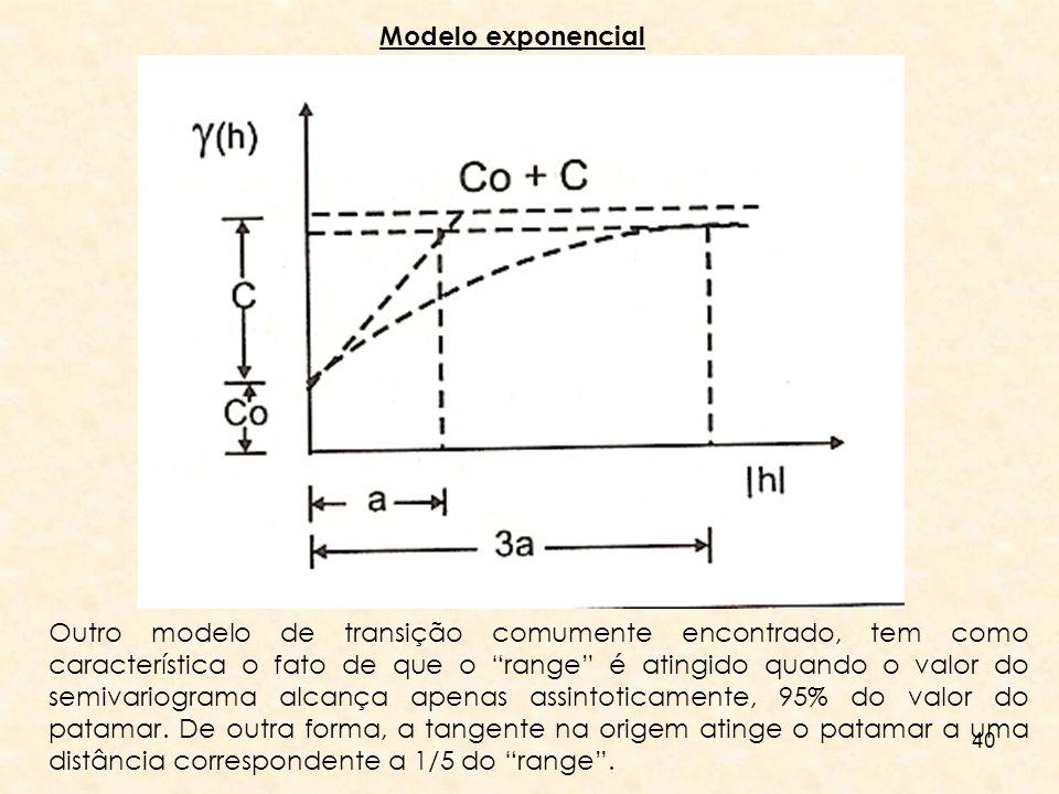 40 Modelo exponencial Outro modelo de transição comumente encontrado, tem como característica o fato de que o range é atingido quando o valor do semiv
