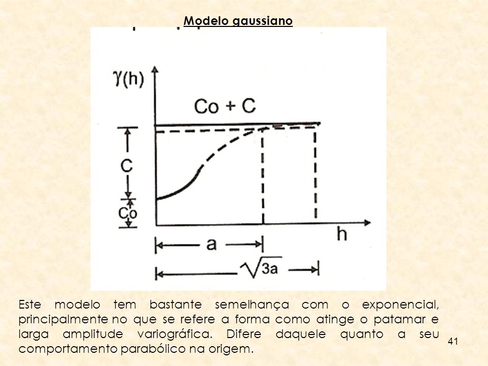 41 Modelo gaussiano Este modelo tem bastante semelhança com o exponencial, principalmente no que se refere a forma como atinge o patamar e larga ampli