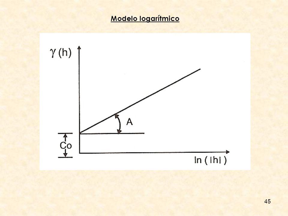 45 Modelo logarítmico