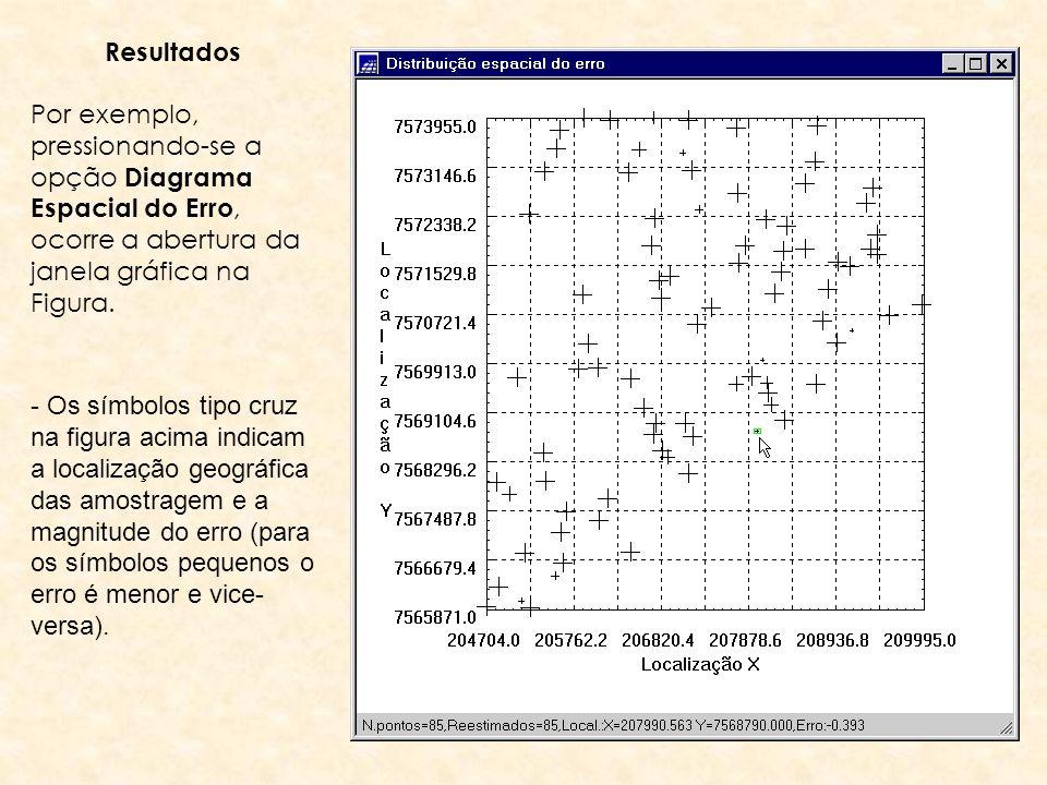 84 Resultados Por exemplo, pressionando-se a opção Diagrama Espacial do Erro, ocorre a abertura da janela gráfica na Figura. - Os símbolos tipo cruz n