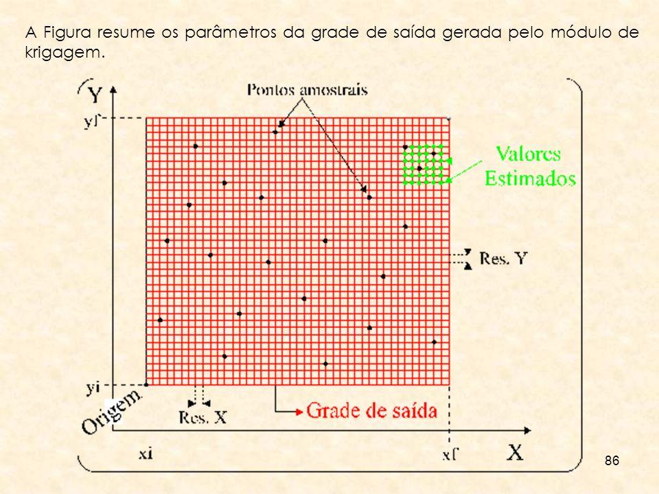 86 A Figura resume os parâmetros da grade de saída gerada pelo módulo de krigagem.