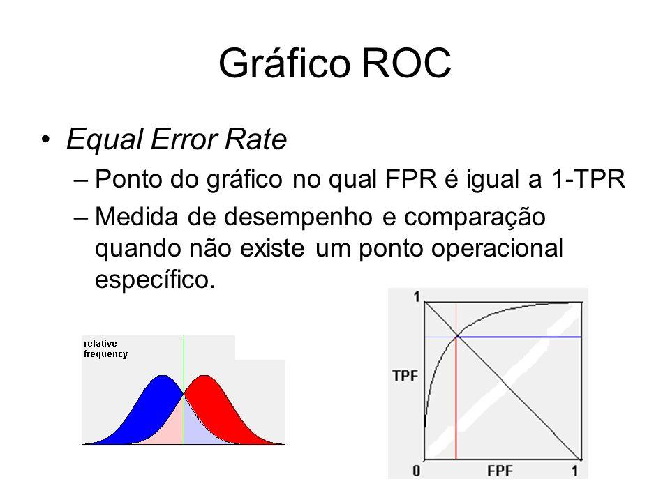 Gráfico ROC Equal Error Rate –Ponto do gráfico no qual FPR é igual a 1-TPR –Medida de desempenho e comparação quando não existe um ponto operacional e