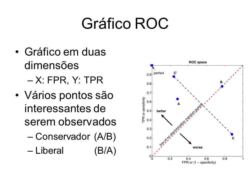 Gráfico ROC Gráfico em duas dimensões –X: FPR, Y: TPR Vários pontos são interessantes de serem observados –Conservador (A/B) –Liberal (B/A)