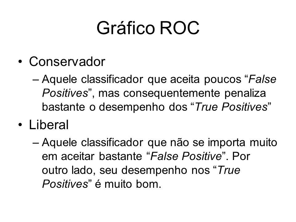 Gráfico ROC Conservador –Aquele classificador que aceita poucos False Positives, mas consequentemente penaliza bastante o desempenho dos True Positive