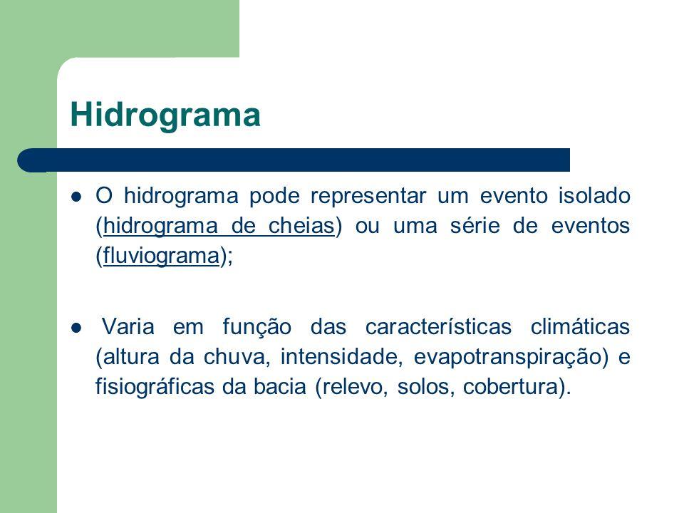 Hidrograma O hidrograma pode representar um evento isolado (hidrograma de cheias) ou uma série de eventos (fluviograma); Varia em função das características climáticas (altura da chuva, intensidade, evapotranspiração) e fisiográficas da bacia (relevo, solos, cobertura).