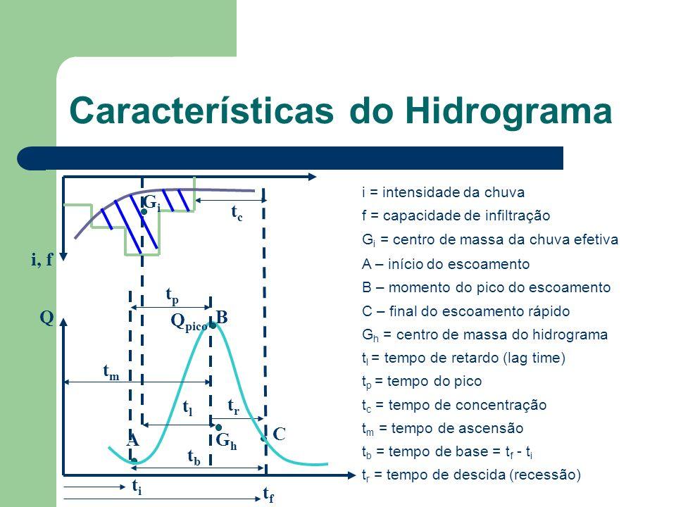 Características do Hidrograma i = intensidade da chuva f = capacidade de infiltração G i = centro de massa da chuva efetiva i, f QB titi tftf tltl A C tptp tctc Q pico GhGh GiGi trtr tmtm tbtb A – início do escoamento B – momento do pico do escoamento C – final do escoamento rápido G h = centro de massa do hidrograma t l = tempo de retardo (lag time) t p = tempo do pico t c = tempo de concentração t m = tempo de ascensão t b = tempo de base = t f - t i t r = tempo de descida (recessão)