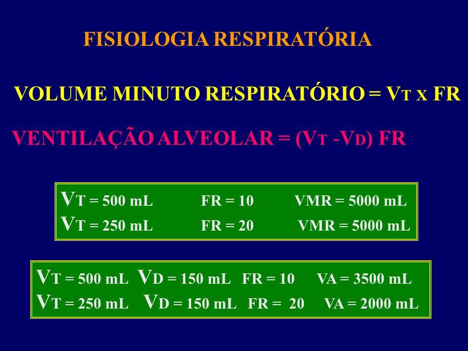 FISIOLOGIA RESPIRATÓRIA VOLUME MINUTO RESPIRATÓRIO = V T X FR VENTILAÇÃO ALVEOLAR = (V T -V D ) FR V T = 500 mLFR = 10VMR = 5000 mL V T = 250 mLFR = 2