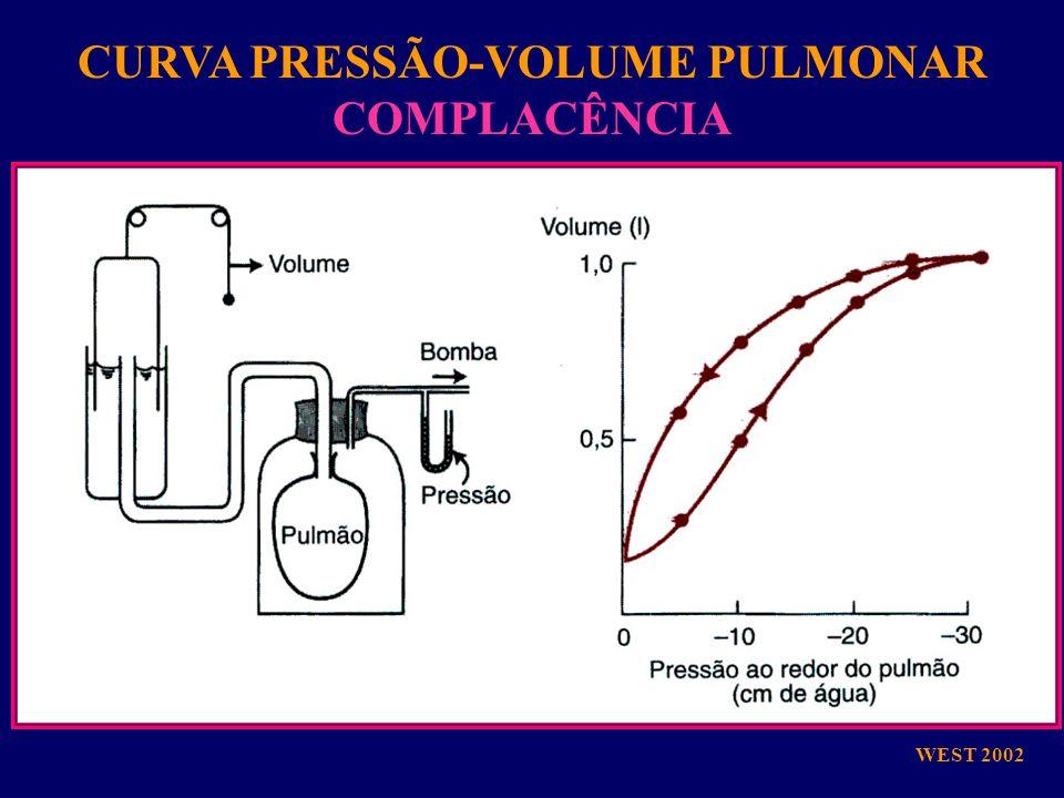 WEST 2002 CURVA PRESSÃO-VOLUME PULMONAR COMPLACÊNCIA