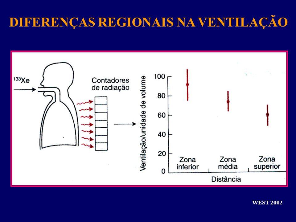 WEST 2002 DIFERENÇAS REGIONAIS NA VENTILAÇÃO