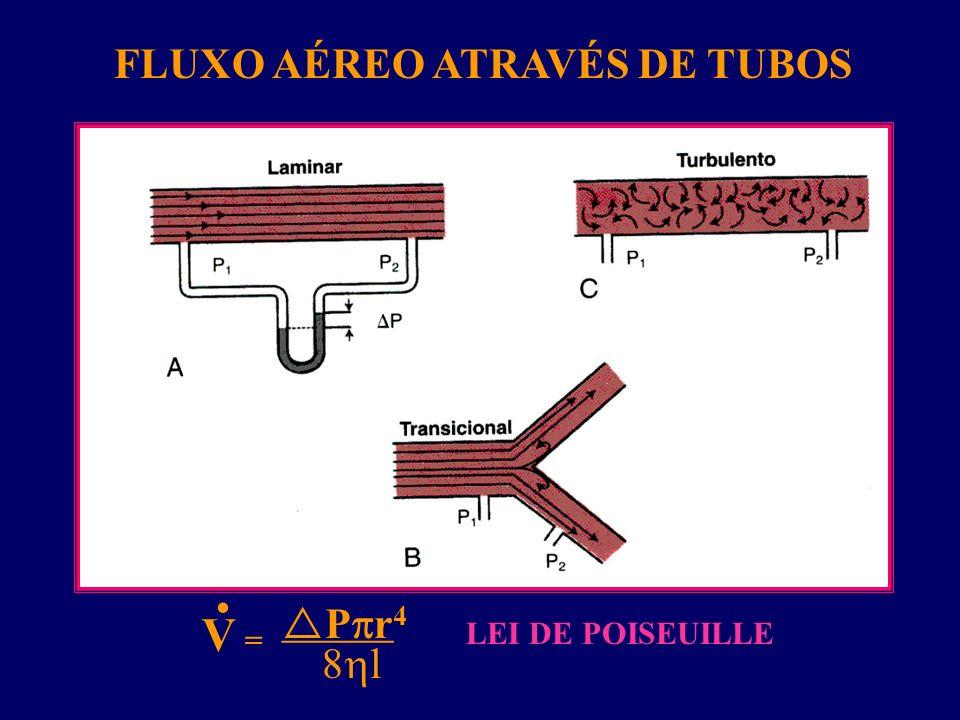 V = P r 4 8 l _______ LEI DE POISEUILLE FLUXO AÉREO ATRAVÉS DE TUBOS