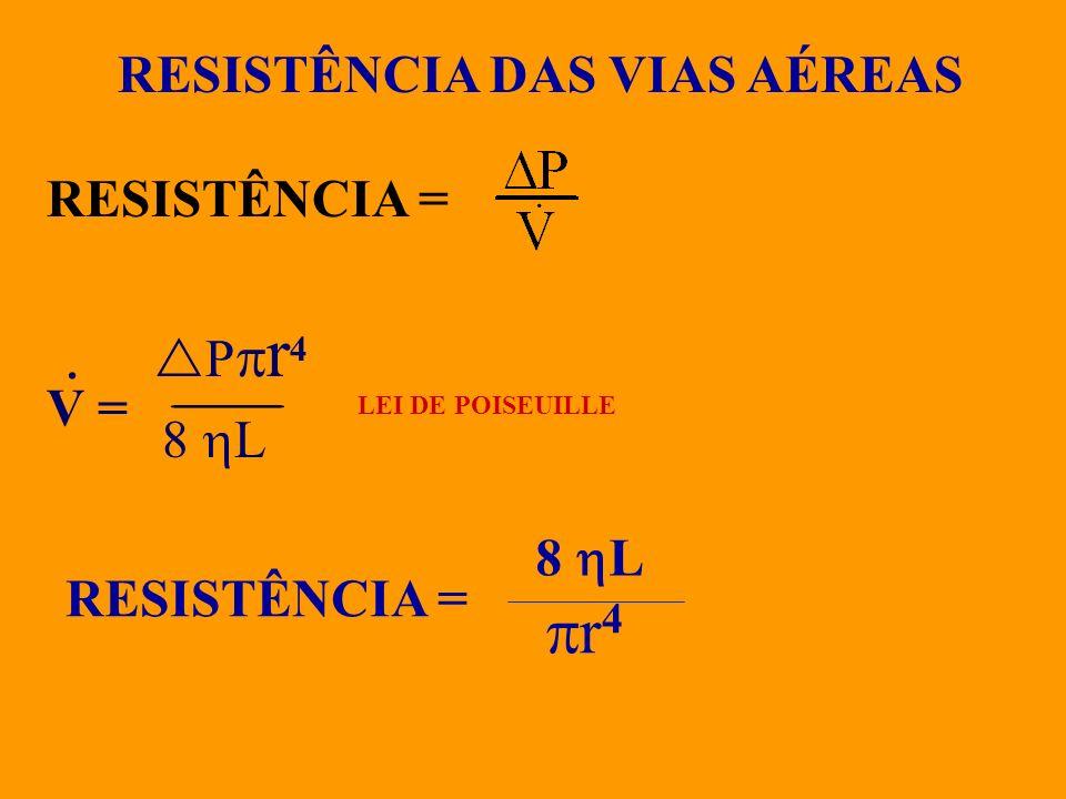 RESISTÊNCIA = V = P r 4 8 L LEI DE POISEUILLE · RESISTÊNCIA = 8 L r 4 RESISTÊNCIA DAS VIAS AÉREAS ·