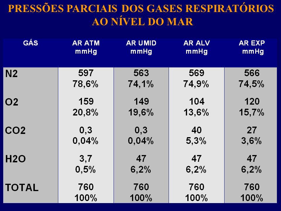PRESSÕES PARCIAIS DOS GASES RESPIRATÓRIOS AO NÍVEL DO MAR