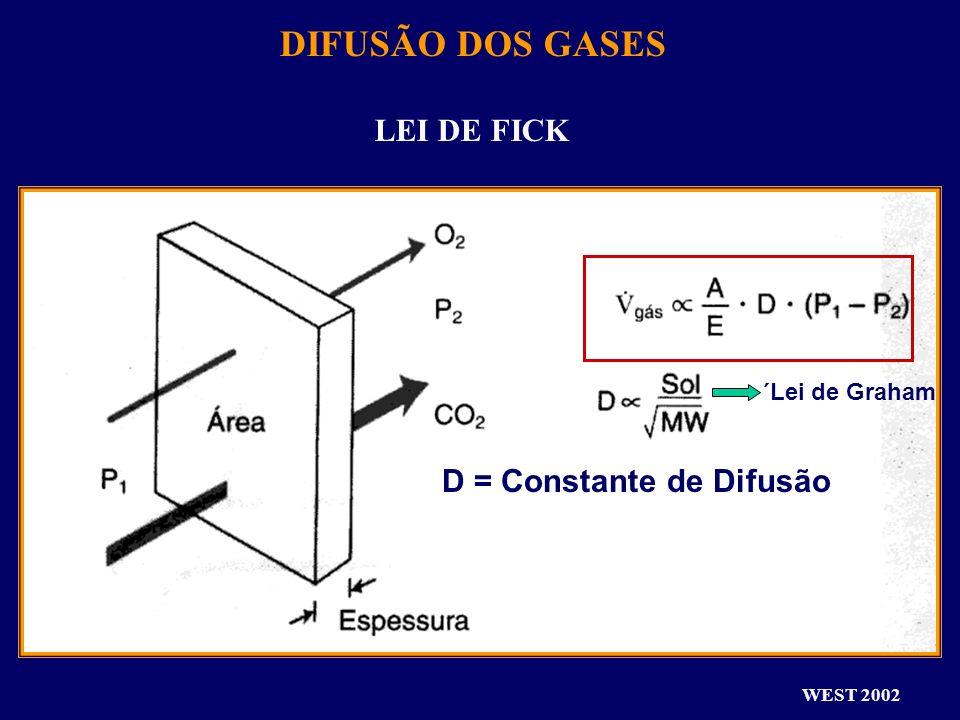 WEST 2002 DIFUSÃO DOS GASES LEI DE FICK ´Lei de Graham D = Constante de Difusão