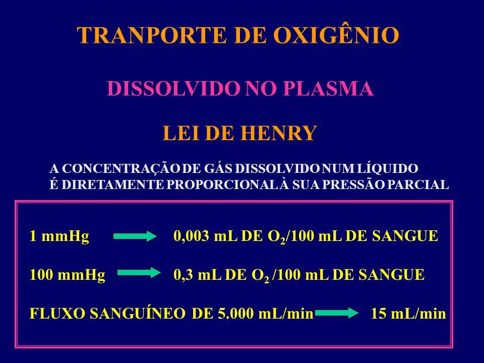 TRANPORTE DE OXIGÊNIO DISSOLVIDO NO PLASMA A CONCENTRAÇÃO DE GÁS DISSOLVIDO NUM LÍQUIDO É DIRETAMENTE PROPORCIONAL À SUA PRESSÃO PARCIAL LEI DE HENRY