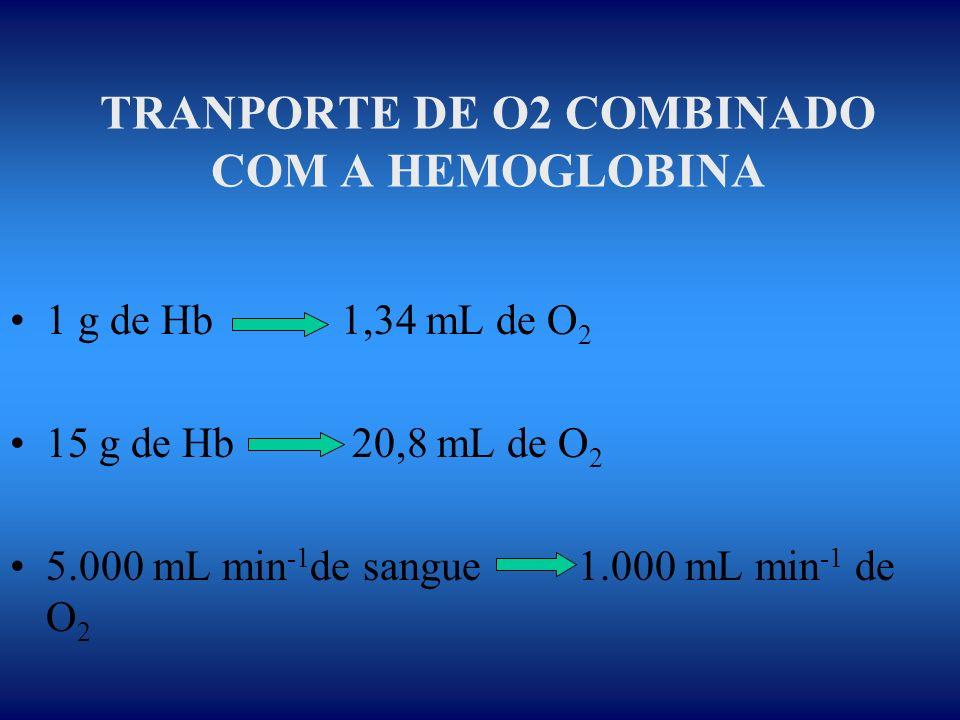TRANPORTE DE O2 COMBINADO COM A HEMOGLOBINA 1 g de Hb 1,34 mL de O 2 15 g de Hb 20,8 mL de O 2 5.000 mL min -1 de sangue 1.000 mL min -1 de O 2