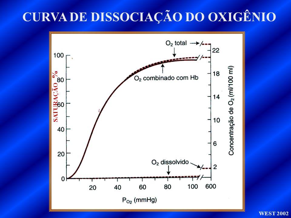WEST 2002 CURVA DE DISSOCIAÇÃO DO OXIGÊNIO SATURAÇÃO %