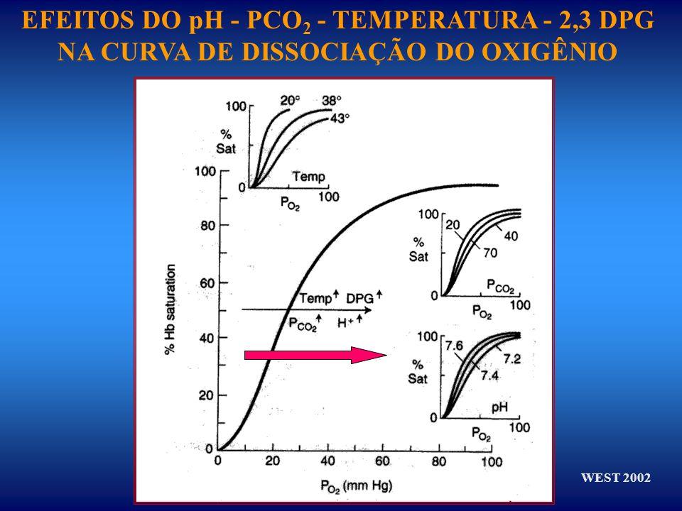 EFEITOS DO pH - PCO 2 - TEMPERATURA - 2,3 DPG NA CURVA DE DISSOCIAÇÃO DO OXIGÊNIO WEST 2002