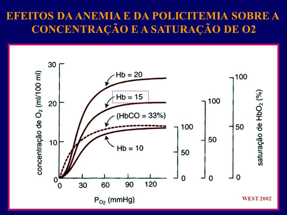 EFEITOS DA ANEMIA E DA POLICITEMIA SOBRE A CONCENTRAÇÃO E A SATURAÇÃO DE O2 WEST 2002