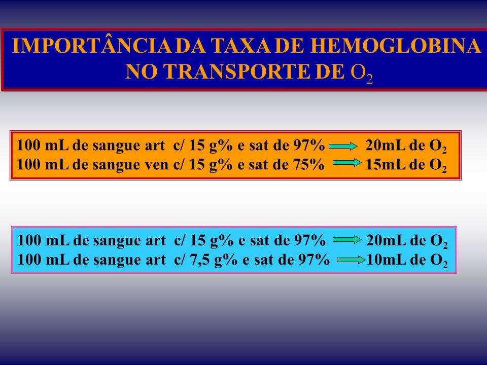 IMPORTÂNCIA DA TAXA DE HEMOGLOBINA NO TRANSPORTE DE O 2 IMPORTÂNCIA DA TAXA DE HEMOGLOBINA NO TRANSPORTE DE O 2 100 mL de sangue art c/ 15 g% e sat de