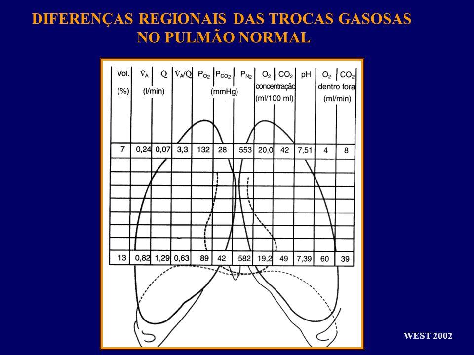 DIFERENÇAS REGIONAIS DAS TROCAS GASOSAS NO PULMÃO NORMAL WEST 2002