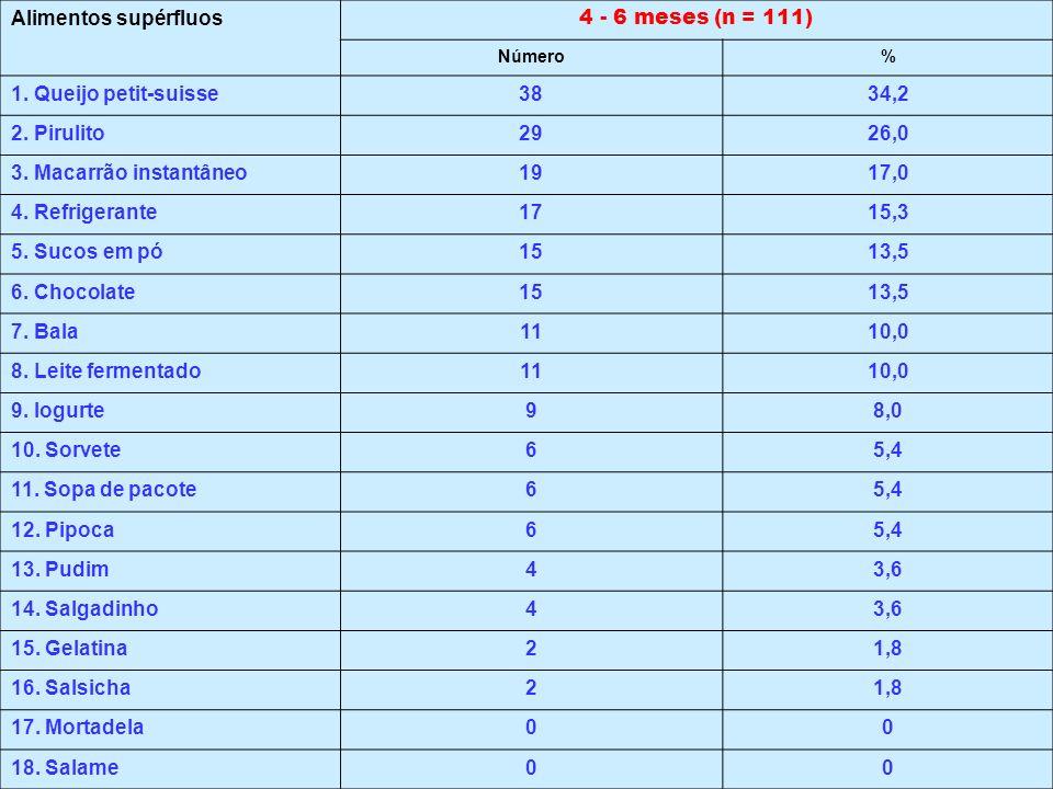 Alimentos supérfluos 4 - 6 meses (n = 111) Número% 1. Queijo petit-suisse3834,2 2. Pirulito2926,0 3. Macarrão instantâneo1917,0 4. Refrigerante1715,3