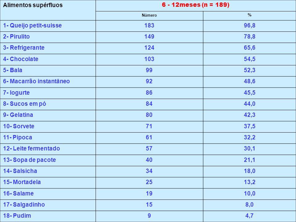 Alimentos supérfluos 6 - 12meses (n = 189) Número % 1- Queijo petit-suisse18396,8 2- Pirulito14978,8 3- Refrigerante12465,6 4- Chocolate10354,5 5- Bal