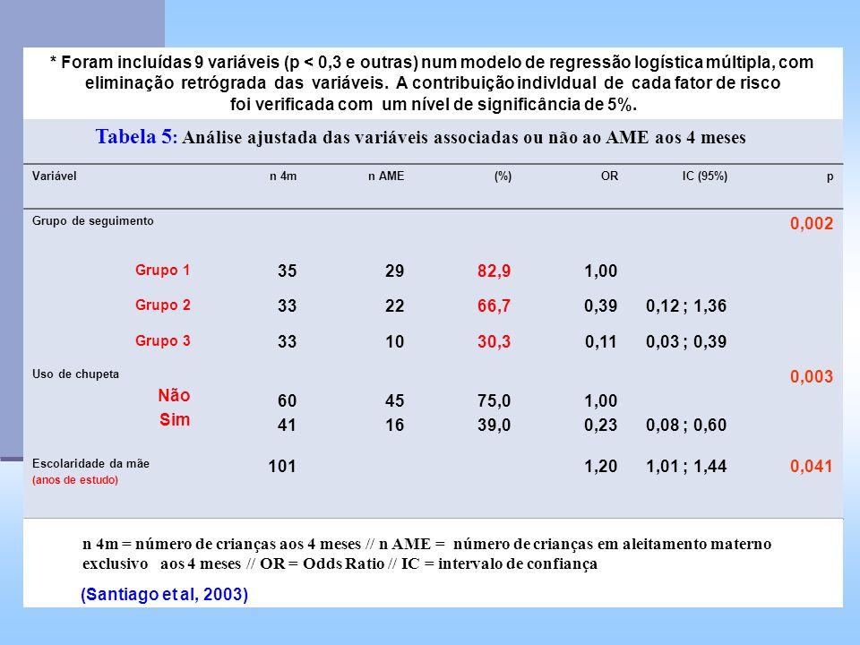 Tabela 5: Análise ajustada das variáveis associadas ou não ao AME aos 4 meses Variáveln 4mn AME(%)ORIC (95%)p Grupo de seguimento 0,002 Grupo 1 352982