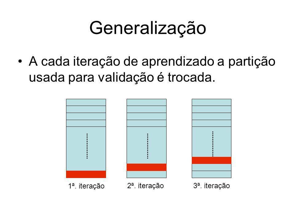 Generalização A cada iteração de aprendizado a partição usada para validação é trocada. 1ª. iteração 2ª. iteração3ª. iteração