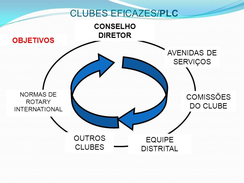 CLUBES EFICAZES/PLC NORMAS DE ROTARY INTERNATIONAL OBJETIVOS OUTROS CLUBES EQUIPE DISTRITAL COMISSÕES DO CLUBE AVENIDAS DE SERVIÇOS CONSELHO DIRETOR