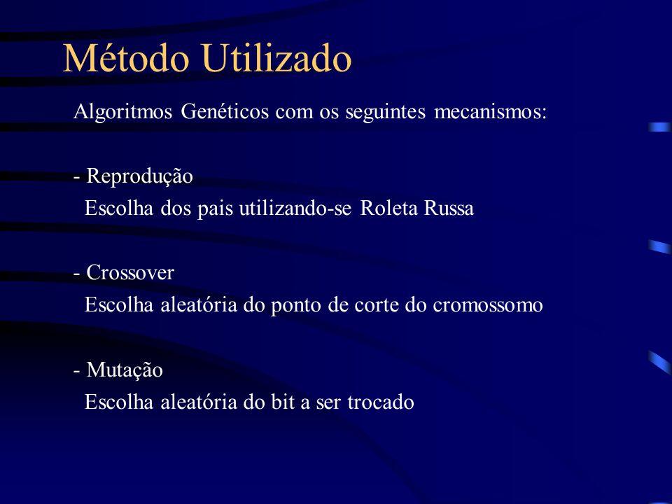 Método Utilizado Algoritmos Genéticos com os seguintes mecanismos: - Reprodução Escolha dos pais utilizando-se Roleta Russa - Crossover Escolha aleató