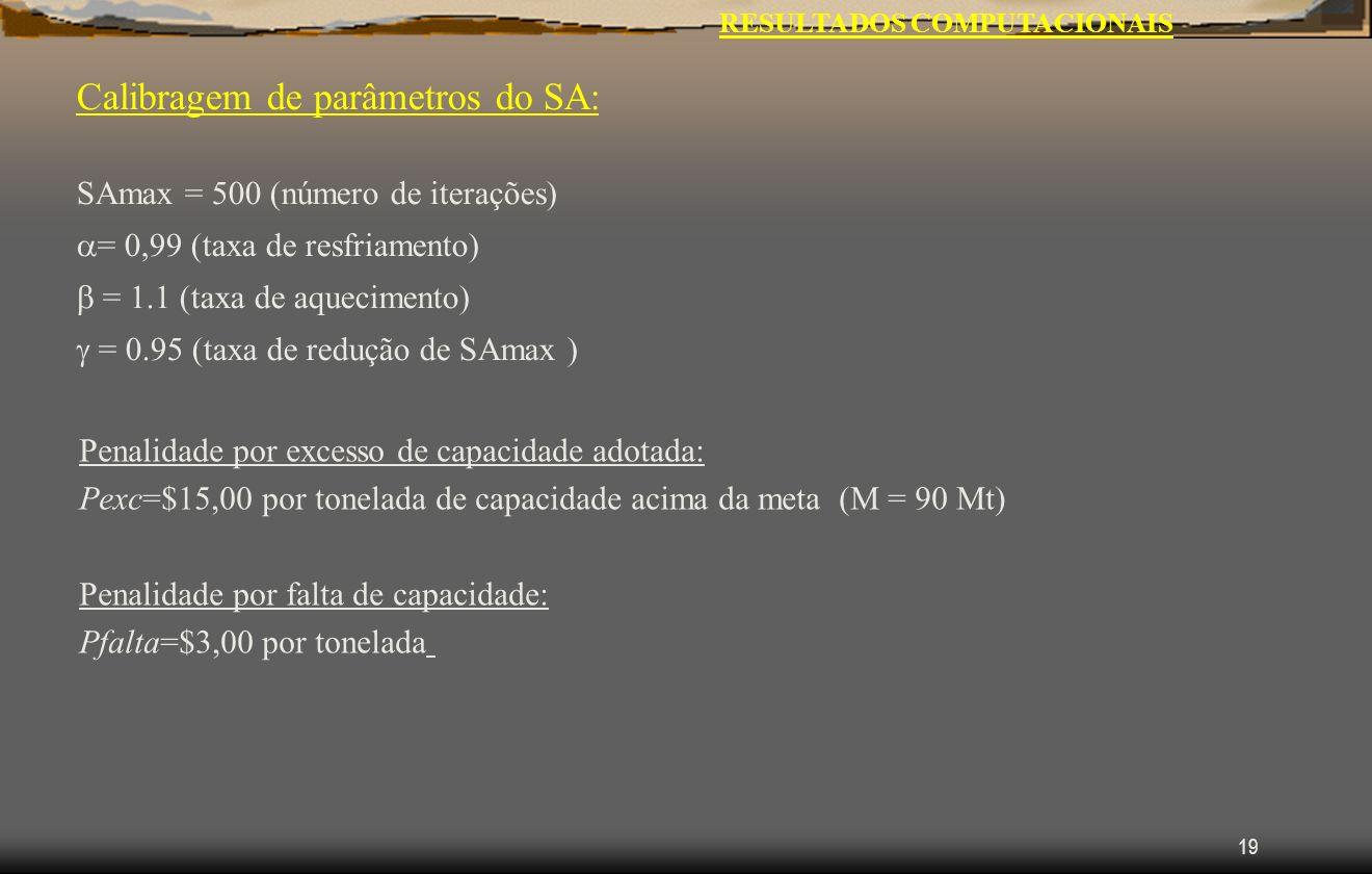 19 RESULTADOS COMPUTACIONAIS Calibragem de parâmetros do SA: SAmax = 500 (número de iterações) = 0,99 (taxa de resfriamento) = 1.1 (taxa de aquecimento) = 0.95 (taxa de redução de SAmax ) Penalidade por excesso de capacidade adotada: Pexc=$15,00 por tonelada de capacidade acima da meta (M = 90 Mt) Penalidade por falta de capacidade: Pfalta=$3,00 por tonelada