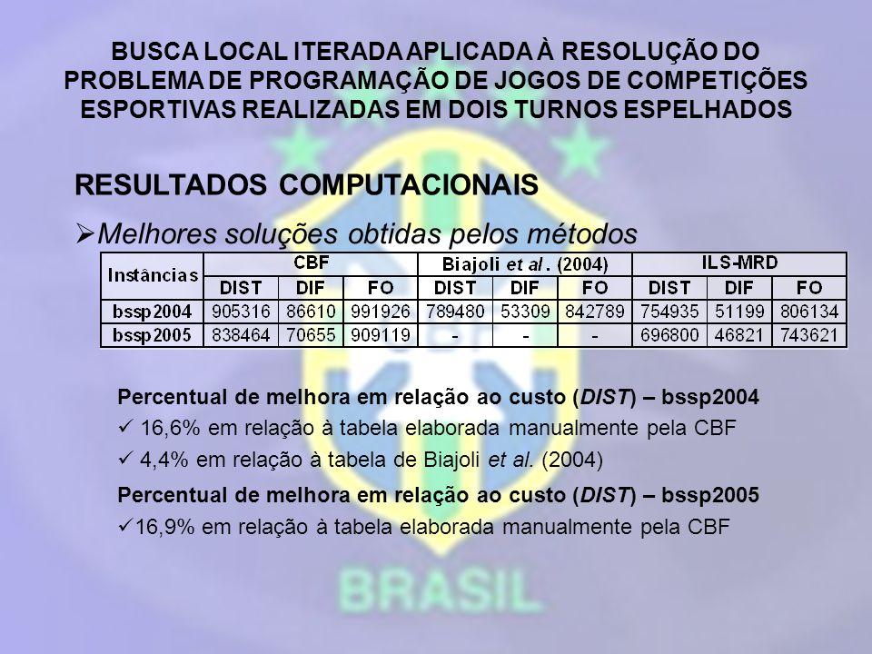 BUSCA LOCAL ITERADA APLICADA À RESOLUÇÃO DO PROBLEMA DE PROGRAMAÇÃO DE JOGOS DE COMPETIÇÕES ESPORTIVAS REALIZADAS EM DOIS TURNOS ESPELHADOS RESULTADOS