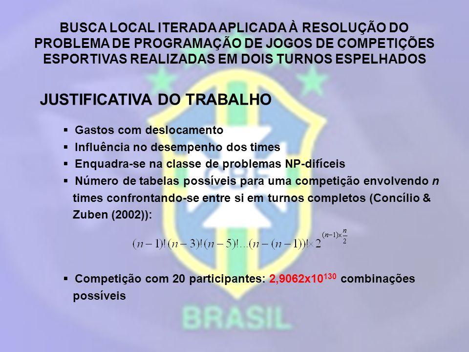 BUSCA LOCAL ITERADA APLICADA À RESOLUÇÃO DO PROBLEMA DE PROGRAMAÇÃO DE JOGOS DE COMPETIÇÕES ESPORTIVAS REALIZADAS EM DOIS TURNOS ESPELHADOS METODOLOGIA Abordagem heurística Ribeiro & Urrutia (2004) – GRASP e ILS (Iterated Local Search) Anagnostopoulos et al.