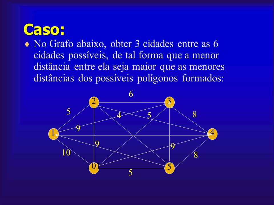 Caso: No Grafo abaixo, obter 3 cidades entre as 6 cidades possíveis, de tal forma que a menor distância entre ela seja maior que as menores distâncias