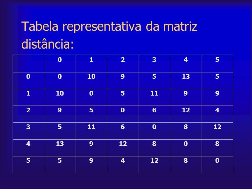 Tabela representativa da matriz distância: 012345 001095135 110051199 29506124 351160812 413912808 5594 80