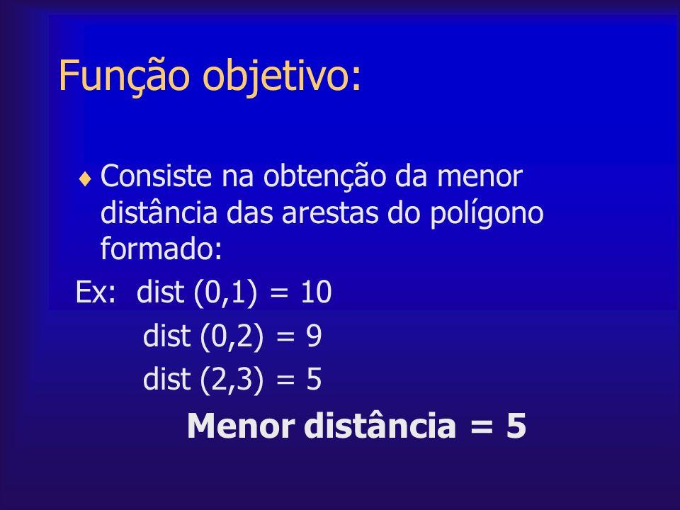 Função objetivo: Consiste na obtenção da menor distância das arestas do polígono formado: Ex: dist (0,1) = 10 dist (0,2) = 9 dist (2,3) = 5 Menor dist