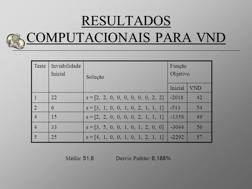 RESULTADOS COMPUTACIONAIS PARA VND TesteInviabilidade Inicial Solução Função Objetivo InicialVND 122s = [2, 2, 0, 0, 0, 0, 0, 0, 2, 2]-201842 26s = [3