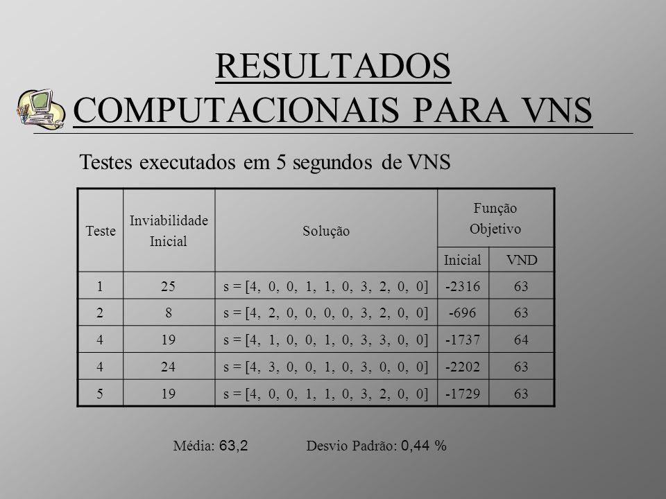RESULTADOS COMPUTACIONAIS PARA VNS Teste Inviabilidade Inicial Solução Função Objetivo InicialVND 125s = [4, 0, 0, 1, 1, 0, 3, 2, 0, 0]-231663 28s = [