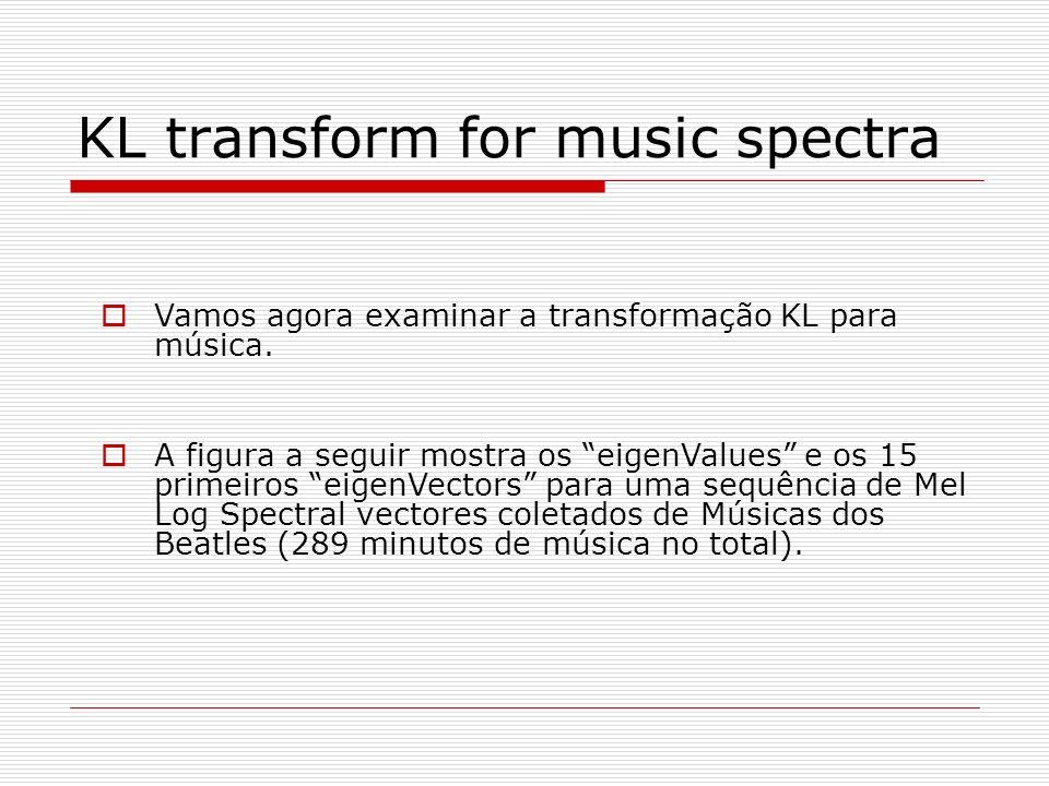 KL transform for music spectra Vamos agora examinar a transformação KL para música. A figura a seguir mostra os eigenValues e os 15 primeiros eigenVec