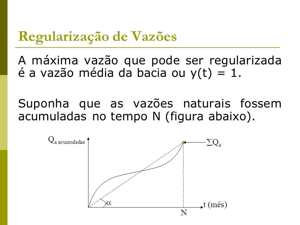 Regularização de Vazões A máxima vazão que pode ser regularizada é a vazão média da bacia ou y(t) = 1. Suponha que as vazões naturais fossem acumulada