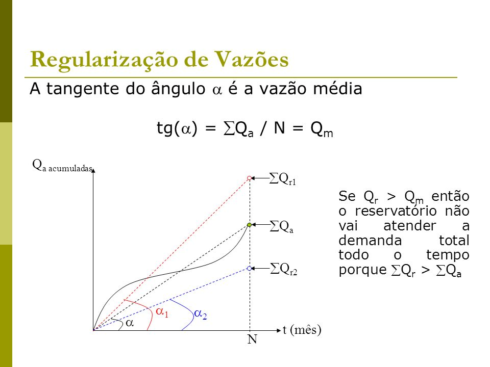 Regularização de Vazões A tangente do ângulo é a vazão média tg() = Q a / N = Q m t (mês) Q a acumuladas Q a N 1 Q r1 2 Q r2 Se Q r > Q m então o rese