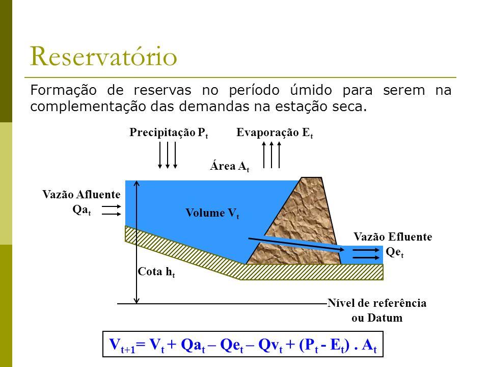 Reservatório Formação de reservas no período úmido para serem na complementação das demandas na estação seca. Vazão Afluente Qa t Nível de referência