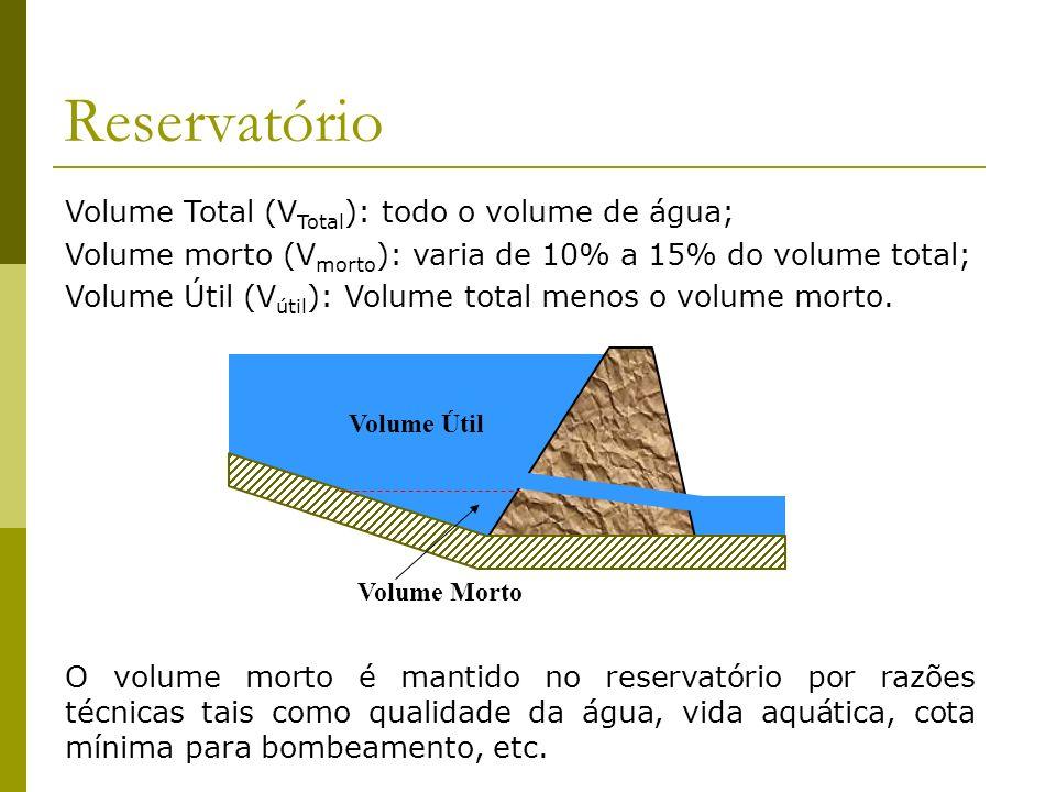 Reservatório Volume Total (V Total ): todo o volume de água; Volume morto (V morto ): varia de 10% a 15% do volume total; Volume Útil (V útil ): Volum