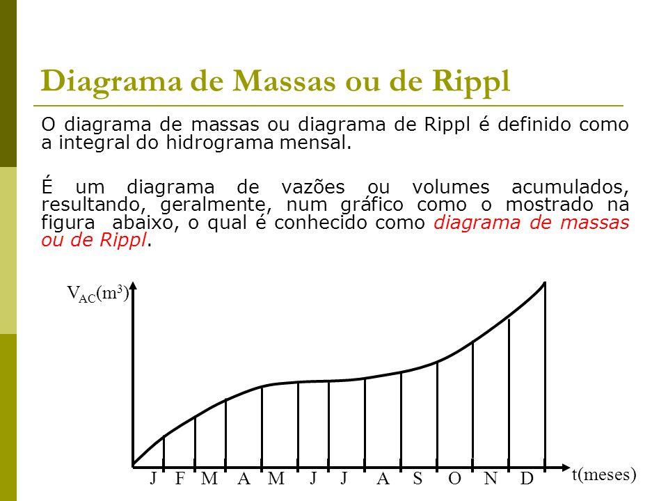 Diagrama de Massas ou de Rippl O diagrama de massas ou diagrama de Rippl é definido como a integral do hidrograma mensal. É um diagrama de vazões ou v