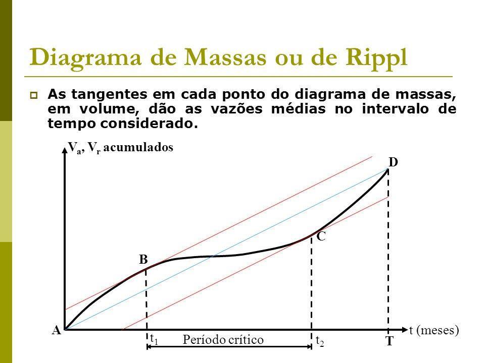 Diagrama de Massas ou de Rippl As tangentes em cada ponto do diagrama de massas, em volume, dão as vazões médias no intervalo de tempo considerado. t