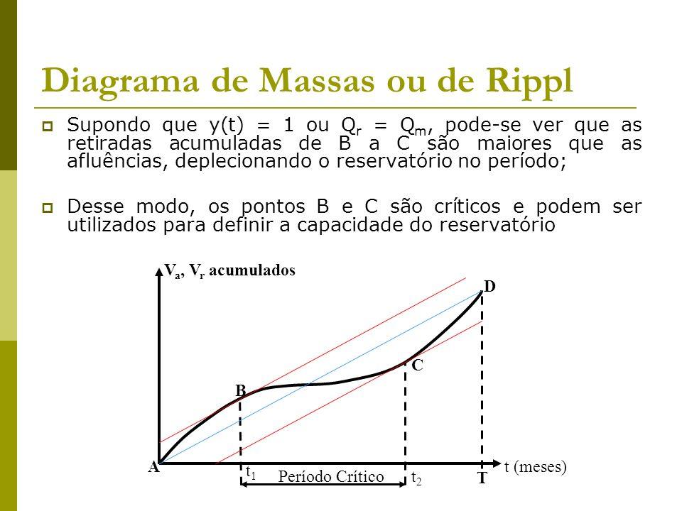 Diagrama de Massas ou de Rippl Supondo que y(t) = 1 ou Q r = Q m, pode-se ver que as retiradas acumuladas de B a C são maiores que as afluências, depl