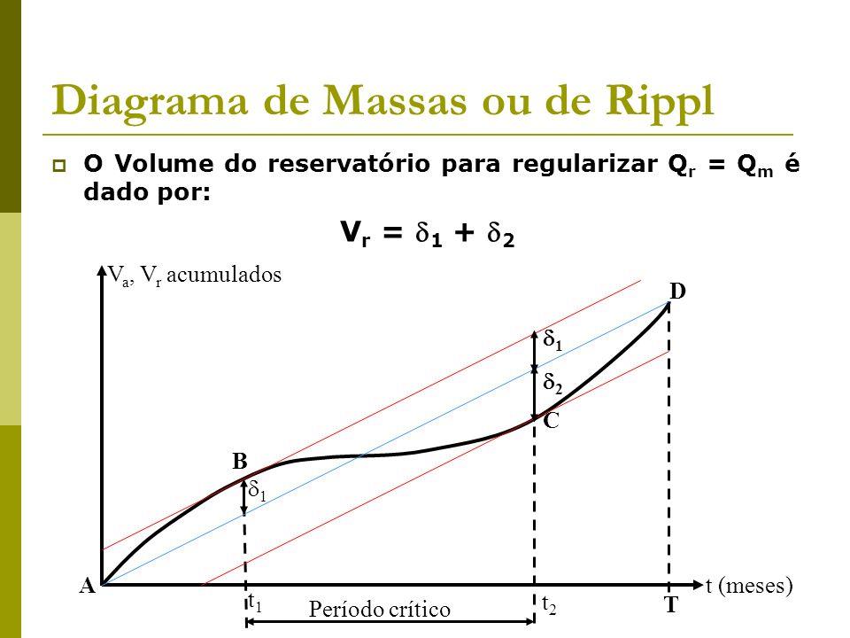 Diagrama de Massas ou de Rippl O Volume do reservatório para regularizar Q r = Q m é dado por: V r = 1 + 2 t (meses) t1t1 t2t2 T 1 2 1 A C Período crí