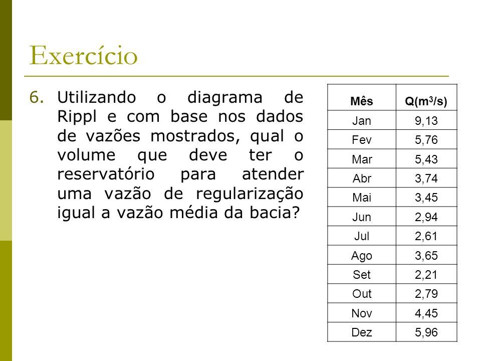 Exercício 6.Utilizando o diagrama de Rippl e com base nos dados de vazões mostrados, qual o volume que deve ter o reservatório para atender uma vazão